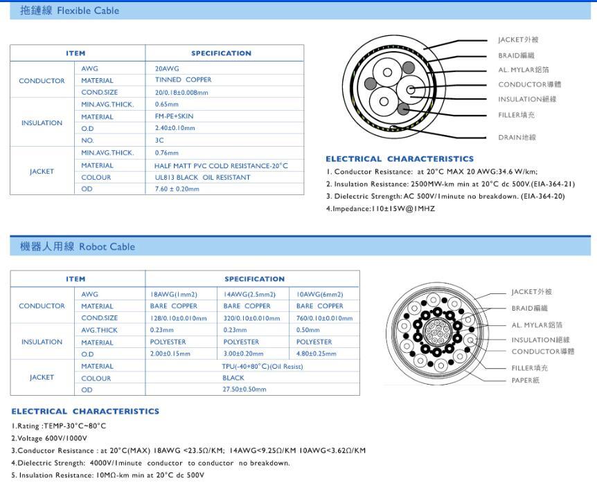 M5 cables-M5 Seires-Ximeconn Technology (Shenzhen) Co , Ltd